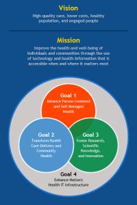 Federal Health IT Strategic Plan Framework